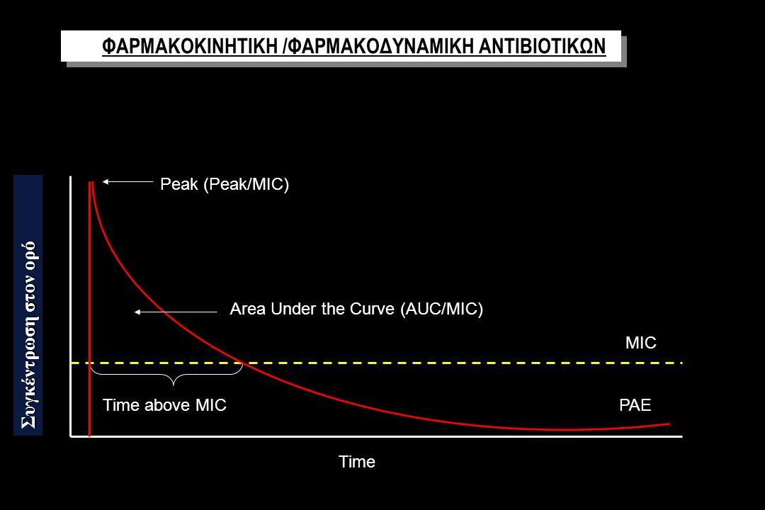 Time above MIC Area Under the Curve (AUC/MIC) Peak (Peak/MIC) MIC Time PAE ΦΑΡΜΑΚΟΚΙΝΗΤΙΚΗ /ΦΑΡΜΑΚΟΔΥΝΑΜΙΚΗ ΑΝΤΙΒΙΟΤΙΚΩΝ Συγκέντρωση στον ορό