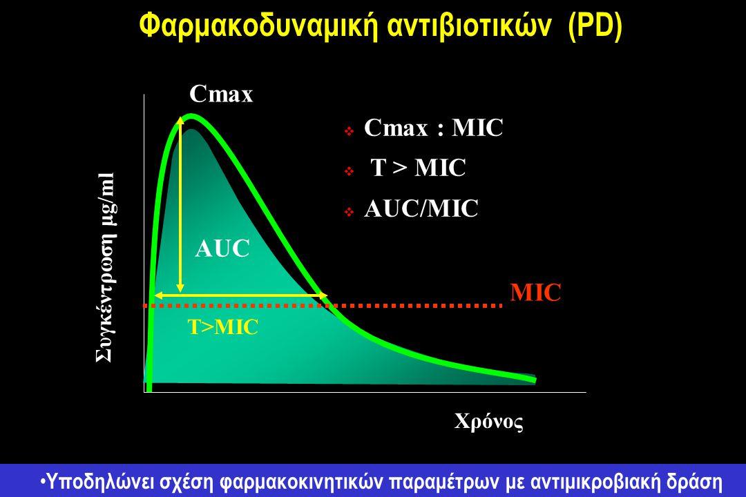  Cmax : MIC  T > MIC  AUC/MIC T>MIC Συγκέντρωση μg/ml Χρόνος AUC MIC Cmax Φαρμακοδυναμική αντιβιοτικών (PD) Υποδηλώνει σχέση φαρμακοκινητικών παραμέτρων με αντιμικροβιακή δράση