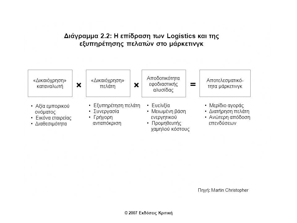 Διάγραμμα 2.2: Η επίδραση των Logistics και της εξυπηρέτησης πελατών στο μάρκετινγκ Πηγή: Martin Christopher «Δικαιόχρηση» καταναλωτή «Δικαιόχρηση» πελάτη Αποδοτικότητα εφοδιαστικής αλυσίδας Αποτελεσματικό- τητα μάρκετινγκ Αξία εμπορικού ονόματος Εικόνα εταιρείας Διαθεσιμότητα Εξυπηρέτηση πελάτη Συνεργασία Γρήγορη ανταπόκριση © 2007 Εκδόσεις Κριτική Ευελιξία Μειωμένη βάση ενεργητικού Προμηθευτής χαμηλού κόστους Μερίδιο αγοράς Διατήρηση πελάτη Ανώτερη απόδοση επενδύσεων