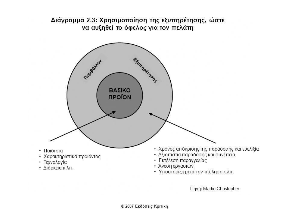© 2007 Εκδόσεις Κριτική Διάγραμμα 2.3: Χρησιμοποίηση της εξυπηρέτησης, ώστε να αυξηθεί το όφελος για τον πελάτη ΒΑΣΙΚΟ ΠΡΟΪΟΝ Πηγή: Martin Christopher Ποιότητα Χαρακτηριστικά προϊόντος Τεχνολογία Διάρκεια κ.λπ.