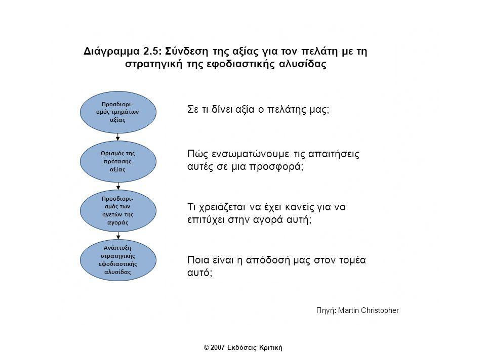 © 2007 Εκδόσεις Κριτική Πηγή: Martin Christopher Διάγραμμα 2.5: Σύνδεση της αξίας για τον πελάτη με τη στρατηγική της εφοδιαστικής αλυσίδας Προσδιορι - σμός τμημάτων αξίας Ορισμός της πρότασης αξίας Προσδιορι - σμός των ηγετών της αγοράς Ανάπτυξη στρατηγικής εφοδιαστικής αλυσίδας Σε τι δίνει αξία ο πελάτης μας; Πώς ενσωματώνουμε τις απαιτήσεις αυτές σε μια προσφορά; Τι χρειάζεται να έχει κανείς για να επιτύχει στην αγορά αυτή; Ποια είναι η απόδοσή μας στον τομέα αυτό;