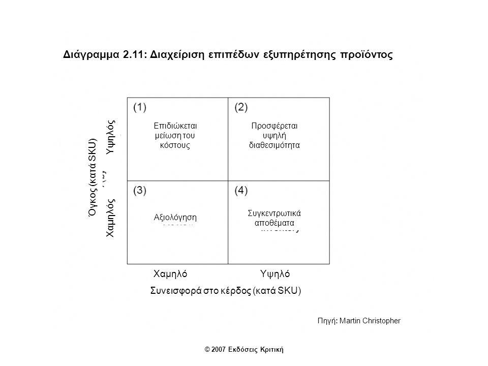© 2007 Εκδόσεις Κριτική Διάγραμμα 2.11: Διαχείριση επιπέδων εξυπηρέτησης προϊόντος Όγκος (κατά SKU) Χαμηλός Υψηλός Επιδιώκεται μείωση του κόστους Προσφέρεται υψηλή διαθεσιμότητα Αξιολόγηση Συγκεντρωτικά αποθέματα ΧαμηλόΥψηλό Συνεισφορά στο κέρδος (κατά SKU) Πηγή: Martin Christopher