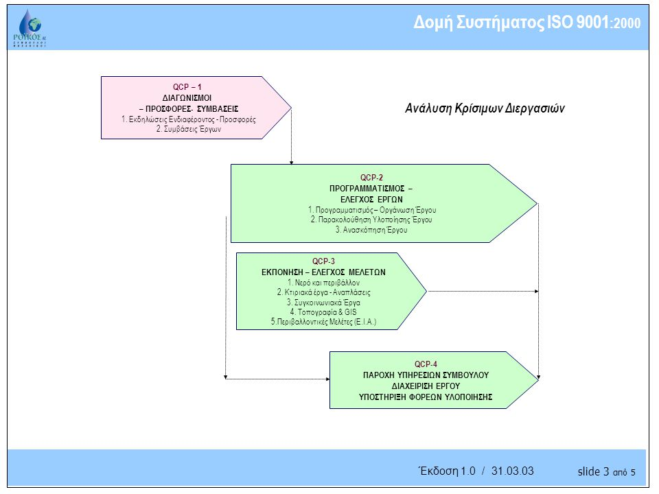 Understanding the Business Έκδοση 1.0 / 31.03.03 QCP-3 ΕΚΠΟΝΗΣΗ – ΕΛΕΓΧΟΣ ΜΕΛΕΤΩΝ 1.