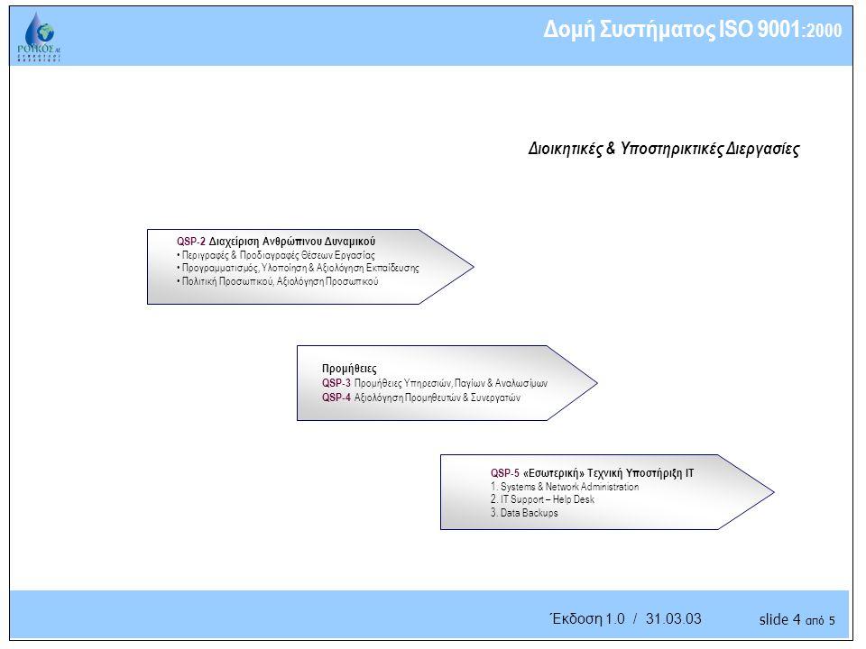 Understanding the Business Έκδοση 1.0 / 31.03.03 Διοικητικές & Υποστηρικτικές Διεργασίες Δομή Συστήματος ISO 9001 :2000 QSP-2 Διαχείριση Ανθρώπινου Δυναμικού Περιγραφές & Προδιαγραφές Θέσεων Εργασίας Προγραμματισμός, Υλοποίηση & Αξιολόγηση Εκπαίδευσης Πολιτική Προσωπικού, Αξιολόγηση Προσωπικού QSP-5 «Εσωτερική» Τεχνική Υποστήριξη IT 1.