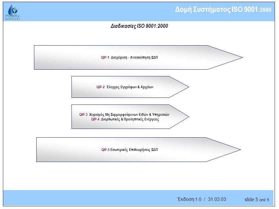 Understanding the Business Έκδοση 1.0 / 31.03.03 Διαδικασίες ISO 9001:2000 QIP-2 Έλεγχος Εγγράφων & Αρχείων Δομή Συστήματος ISO 9001 :2000 QIP-1 Διαχείριση - Ανασκόπηση ΣΔΠ QIP-3 Χειρισμός Μη Συμμορφούμενων Ειδών & Υπηρεσιών QIP-4 Διορθωτικές & Προληπτικές Ενέργειες QIP-5 Εσωτερικές Επιθεωρήσεις ΣΔΠ slide 5 από 5