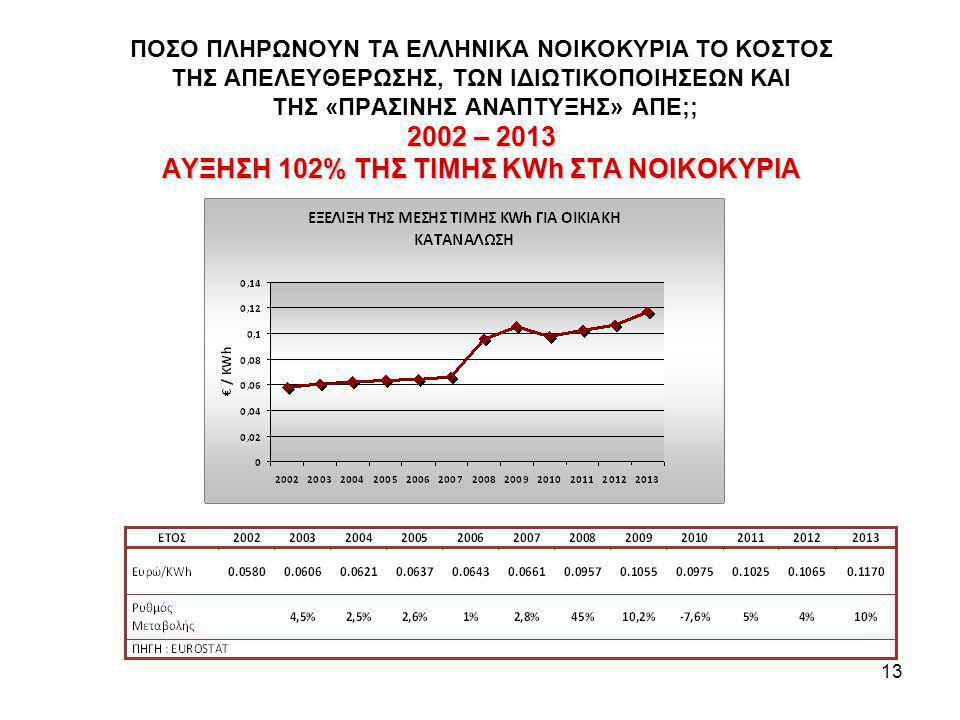 13 2002 – 2013 ΑΥΞΗΣΗ 102% ΤΗΣ ΤΙΜΗΣ KWh ΣΤΑ ΝΟΙΚΟΚΥΡΙΑ ΠΟΣΟ ΠΛΗΡΩΝΟΥΝ ΤΑ ΕΛΛΗΝΙΚΑ ΝΟΙΚΟΚΥΡΙΑ ΤΟ ΚΟΣΤΟΣ ΤΗΣ ΑΠΕΛΕΥΘΕΡΩΣΗΣ, ΤΩΝ ΙΔΙΩΤΙΚΟΠΟΙΗΣΕΩΝ ΚΑΙ ΤΗΣ «ΠΡΑΣΙΝΗΣ ΑΝΑΠΤΥΞΗΣ» ΑΠΕ;; 2002 – 2013 ΑΥΞΗΣΗ 102% ΤΗΣ ΤΙΜΗΣ KWh ΣΤΑ ΝΟΙΚΟΚΥΡΙΑ