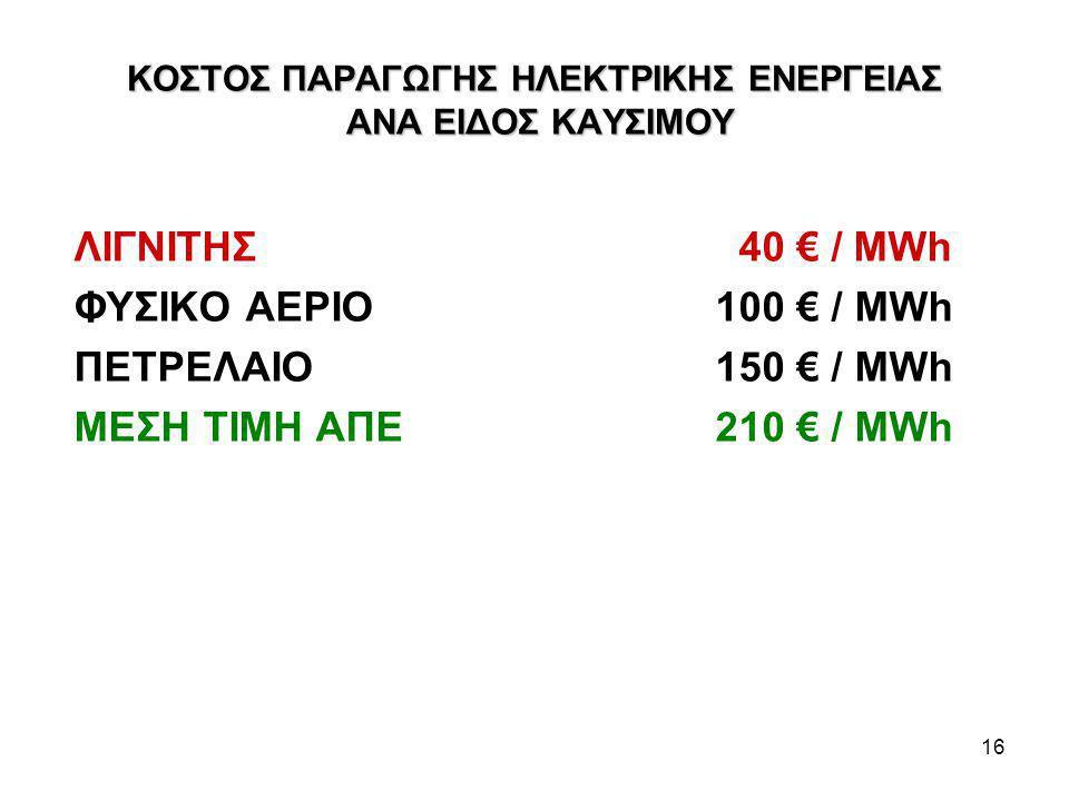 16 ΚΟΣΤΟΣ ΠΑΡΑΓΩΓΗΣ ΗΛΕΚΤΡΙΚΗΣ ΕΝΕΡΓΕΙΑΣ ΑΝΑ ΕΙΔΟΣ ΚΑΥΣΙΜΟΥ ΛΙΓΝΙΤΗΣ 40 € / MWh ΦΥΣΙΚΟ ΑΕΡΙΟ100 € / MWh ΠΕΤΡΕΛΑΙΟ150 € / MWh ΜΕΣΗ ΤΙΜΗ ΑΠΕ 210 € / MWh