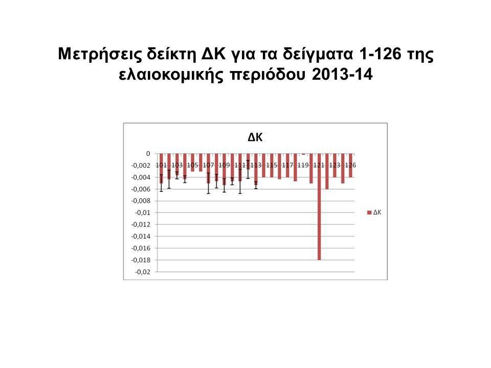 Μετρήσεις δείκτη ΔΚ για τα δείγματα 1-126 της ελαιοκομικής περιόδου 2013-14