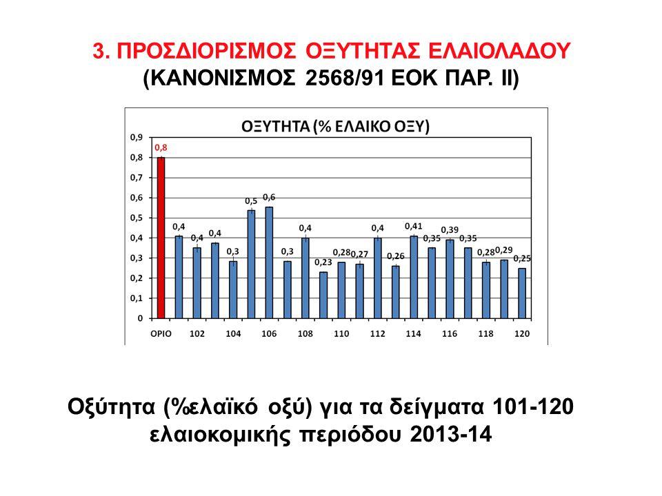 Οξύτητα (%ελαϊκό οξύ) για τα δείγματα 101-120 ελαιοκομικής περιόδου 2013-14 3.