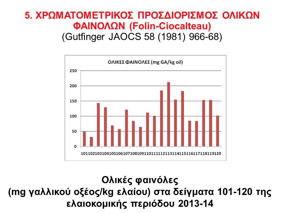 Ολικές φαινόλες (mg γαλλικού οξέος/kg ελαίου) στα δείγματα 101-120 της ελαιοκομικής περιόδου 2013-14 5.