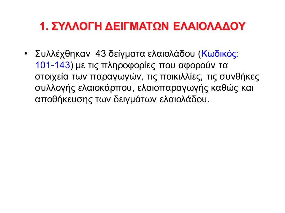 Κωδικός Δείγματος Ελαιο/κή Περίοδος Ημερ.Δειγματ/ψ είας Ημερ.