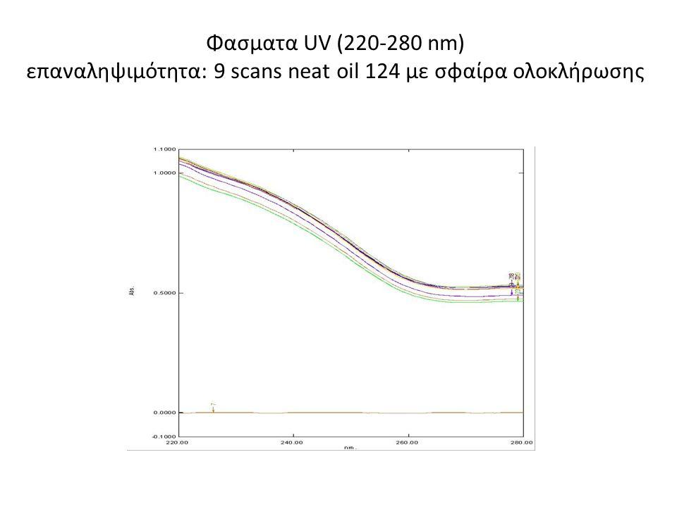 Φασματα UV (220-280 nm) επαναληψιμότητα: 9 scans neat oil 124 με σφαίρα ολοκλήρωσης