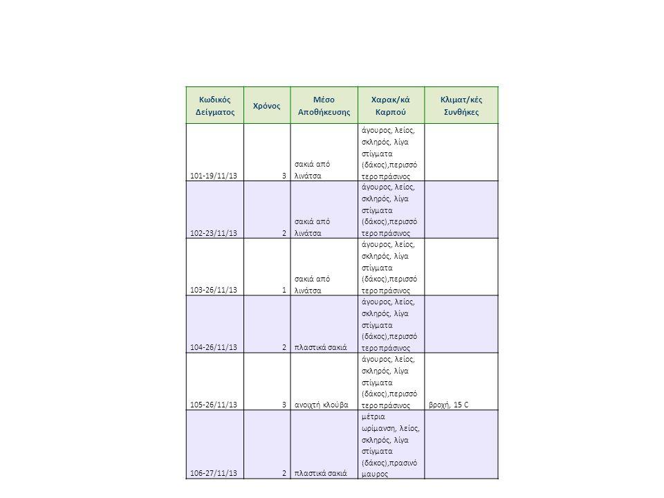 Κωδικός Δείγματος Χρόνος Μέσο Αποθήκευσης Χαρακ/κά Καρπού Κλιματ/κές Συνθήκες 101-19/11/133 σακιά από λινάτσα άγουρος, λείος, σκληρός, λίγα στίγματα (δάκος),περισσό τερο πράσινος 102-23/11/132 σακιά από λινάτσα άγουρος, λείος, σκληρός, λίγα στίγματα (δάκος),περισσό τερο πράσινος 103-26/11/131 σακιά από λινάτσα άγουρος, λείος, σκληρός, λίγα στίγματα (δάκος),περισσό τερο πράσινος 104-26/11/132πλαστικά σακιά άγουρος, λείος, σκληρός, λίγα στίγματα (δάκος),περισσό τερο πράσινος 105-26/11/133ανοιχτή κλούβα άγουρος, λείος, σκληρός, λίγα στίγματα (δάκος),περισσό τερο πράσινοςβροχή, 15 C 106-27/11/132πλαστικά σακιά μέτρια ωρίμανση, λείος, σκληρός, λίγα στίγματα (δάκος),πρασινό μαυρος