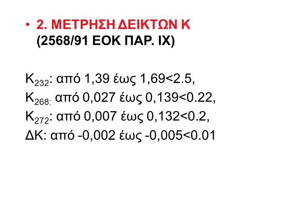 Μετρήσεις δείκτη Κ 232 για τα δείγματα 1-126 της ελαιοκομικής περιόδου 2013-14