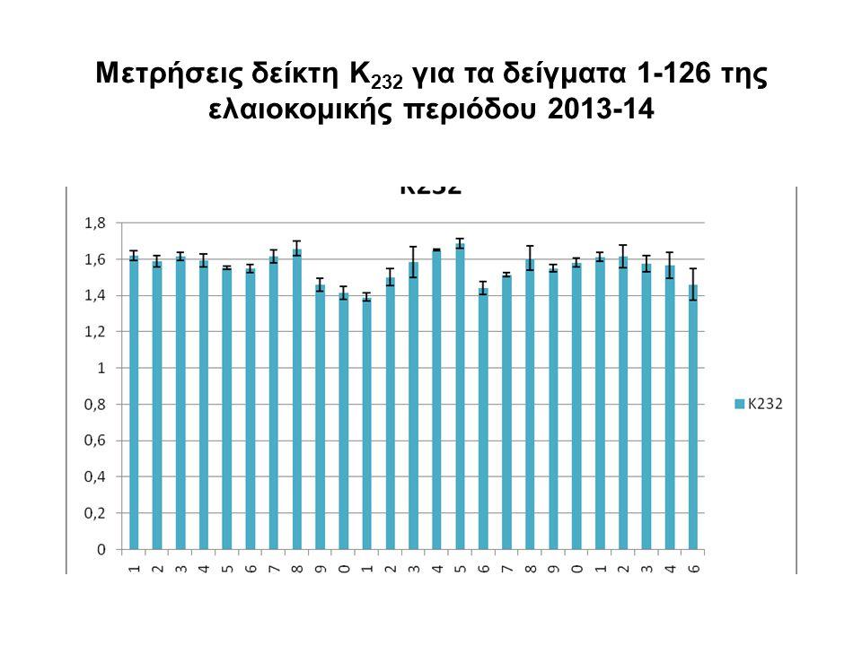 Φασματα UV (220-280nm) 3 scans neat oil 126 PL=0,01mm