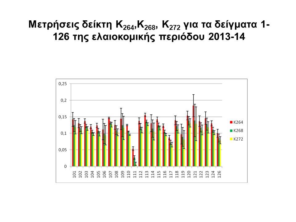 ΣΥΝΟΠΤΙΚΑ: Συλλογή και ανάλυση τριών παραμέτρων (δείκτης Κ, οξύτητα, υπεροξείδια) από 43 δείγματα ελαιοκομικής περιόδου 2013-2014 Υπολογισμός ολικών φαινολών Ποσοτικοποίηση στερολών με GC-MS Πρώτες παράλληλες μετρήσεις με δύο νέα όργανα Εγκατάσταση του UV-3600 και λήψη των πρώτων φασμάτων στο UV-VIS-NIR (IR-A)-SWIR (IR-B) (185 – 3300 nm) Λήψη φασμάτων απευθείας από ελαιόλαδο με κυψελίδες 0,01 και 0,1 mm Λήψη φασμάτων ανάκλασης με τη σφαίρα ολοκλήρωσης με εμποτισμό ελαιολάδου σε θειικό βάριο
