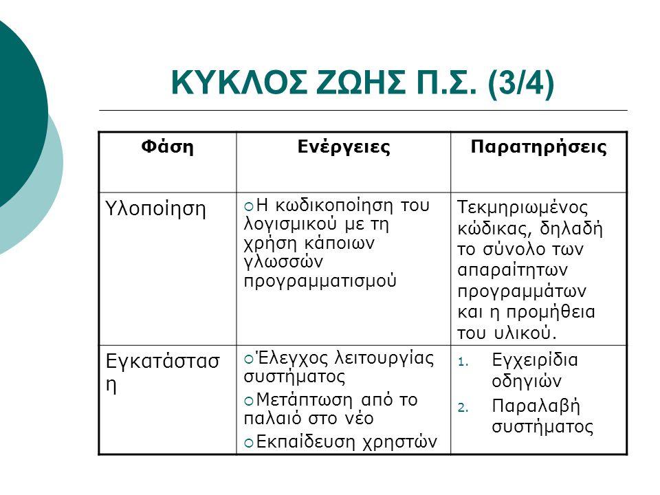 ΚΥΚΛΟΣ ΖΩΗΣ Π.Σ. (3/4) ΦάσηΕνέργειεςΠαρατηρήσεις Υλοποίηση  Η κωδικοποίηση του λογισμικού με τη χρήση κάποιων γλωσσών προγραμματισμού Τεκμηριωμένος κ