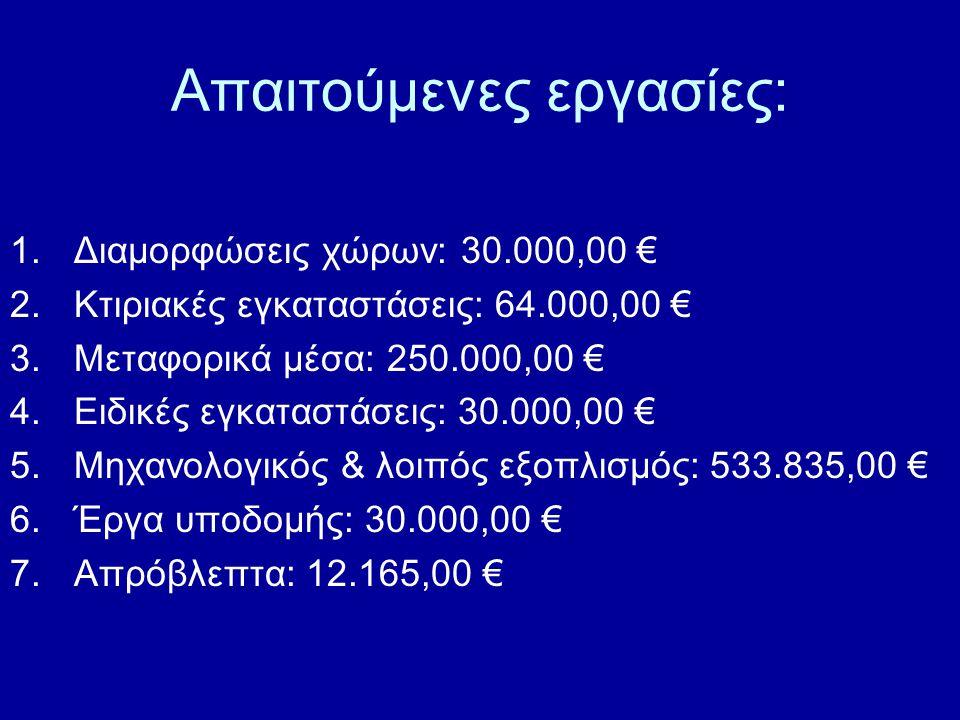 Απαιτούμενες εργασίες: 1.Διαμορφώσεις χώρων: 30.000,00 € 2.Κτιριακές εγκαταστάσεις: 64.000,00 € 3.Μεταφορικά μέσα: 250.000,00 € 4.Ειδικές εγκαταστάσεις: 30.000,00 € 5.Μηχανολογικός & λοιπός εξοπλισμός: 533.835,00 € 6.Έργα υποδομής: 30.000,00 € 7.Απρόβλεπτα: 12.165,00 €