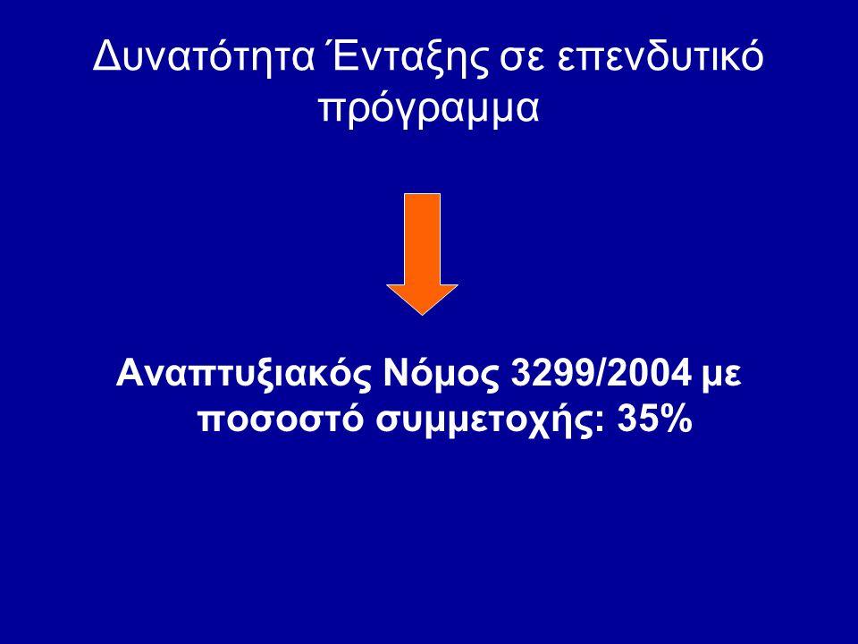 Δυνατότητα Ένταξης σε επενδυτικό πρόγραμμα Αναπτυξιακός Νόμος 3299/2004 με ποσοστό συμμετοχής: 35%