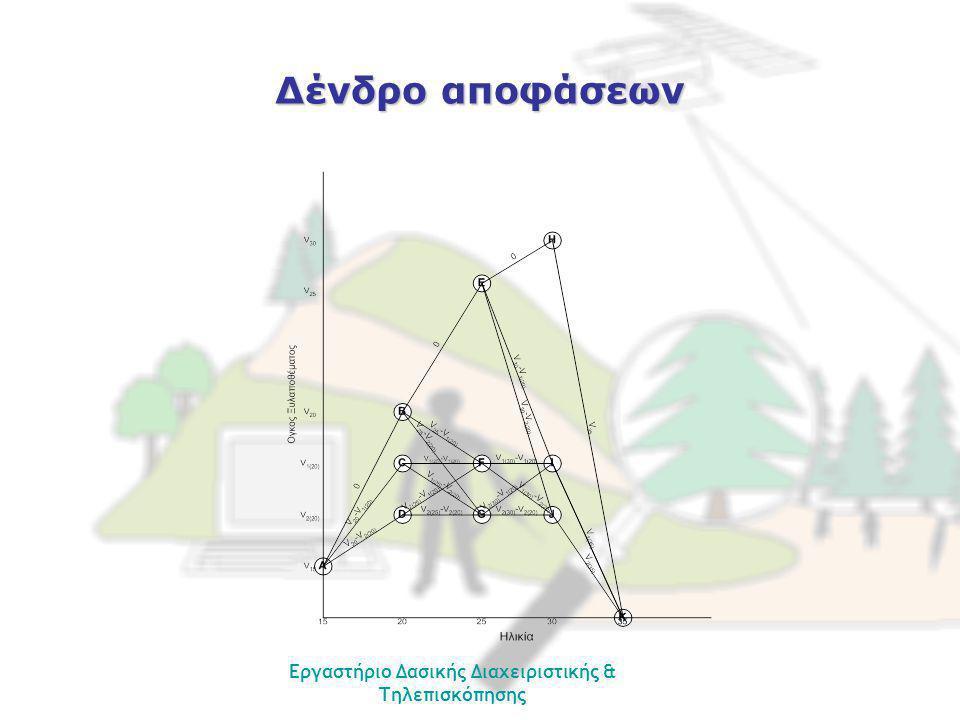 Εργαστήριο Δασικής Διαχειριστικής & Τηλεπισκόπησης Δένδρο αποφάσεων