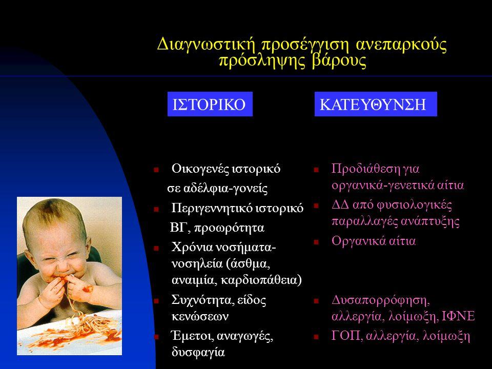 Διαγνωστική προσέγγιση ανεπαρκούς πρόσληψης βάρους Οικογενές ιστορικό σε αδέλφια-γονείς Περιγεννητικό ιστορικό ΒΓ, προωρότητα Χρόνια νοσήματα- νοσηλεί
