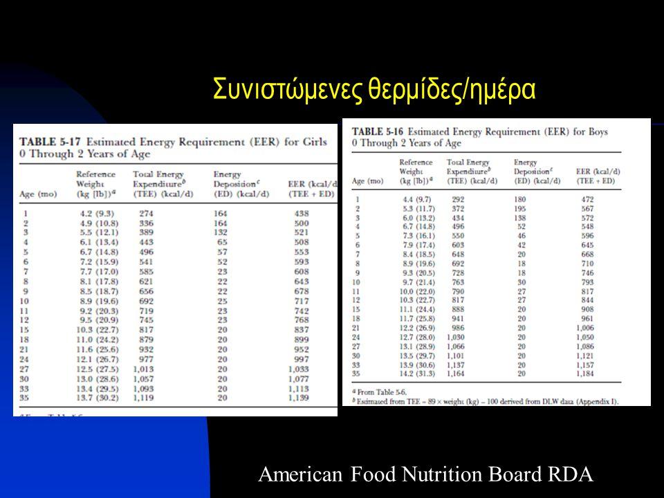 American Food Nutrition Board RDA