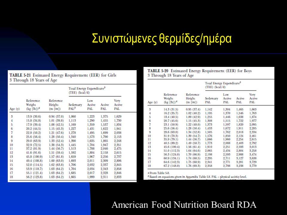 Συνιστώμενες θερμίδες/ημέρα American Food Nutrition Board RDA