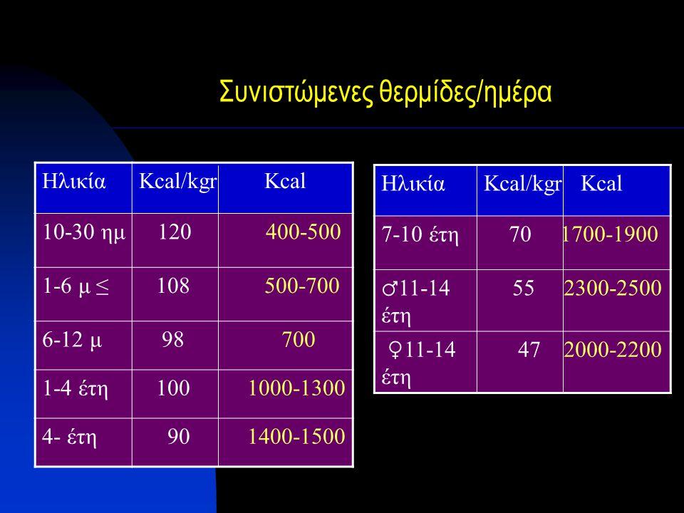 Συνιστώμενες θερμίδες/ημέρα ΗλικίαKcal/kgr Kcal 10-30 ημ 120 400-500 1-6 μ ≤ 108 500-700 6-12 μ 98 700 1-4 έτη 100 1000-1300 4- έτη 90 1400-1500 Ηλικί