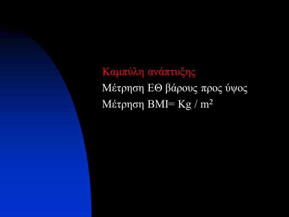Καμπύλη ανάπτυξης Μέτρηση ΕΘ βάρους προς ύψος Μέτρηση BMI= Kg / m 2