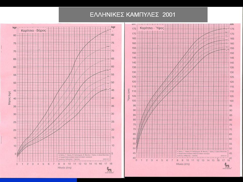 ΕΛΛΗΝΙΚΕΣ KAΜΠΥΛΕΣ 2001
