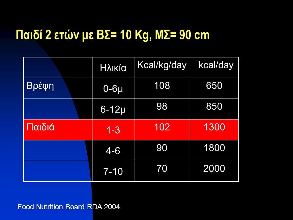 Παιδί 2 ετών με ΒΣ= 10 Κg, ΜΣ= 90 cm Ηλικία Kcal/kg/day kcal/day Βρέφη 0-6μ 108650 6-12μ 98850 Παιδιά 1-3 1021300 4-6 901800 7-10 702000 Food Nutritio