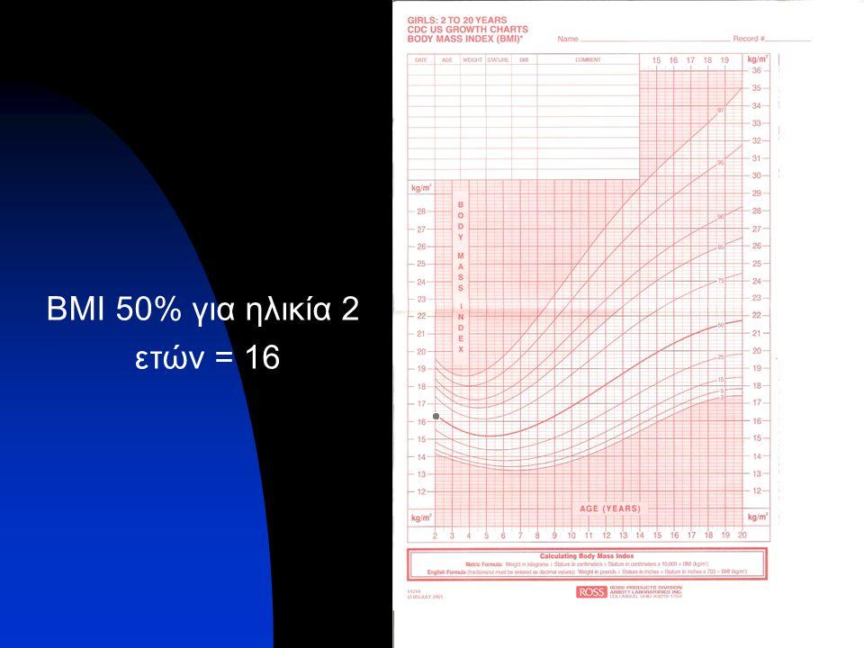 BMI 50% για ηλικία 2 ετών = 16