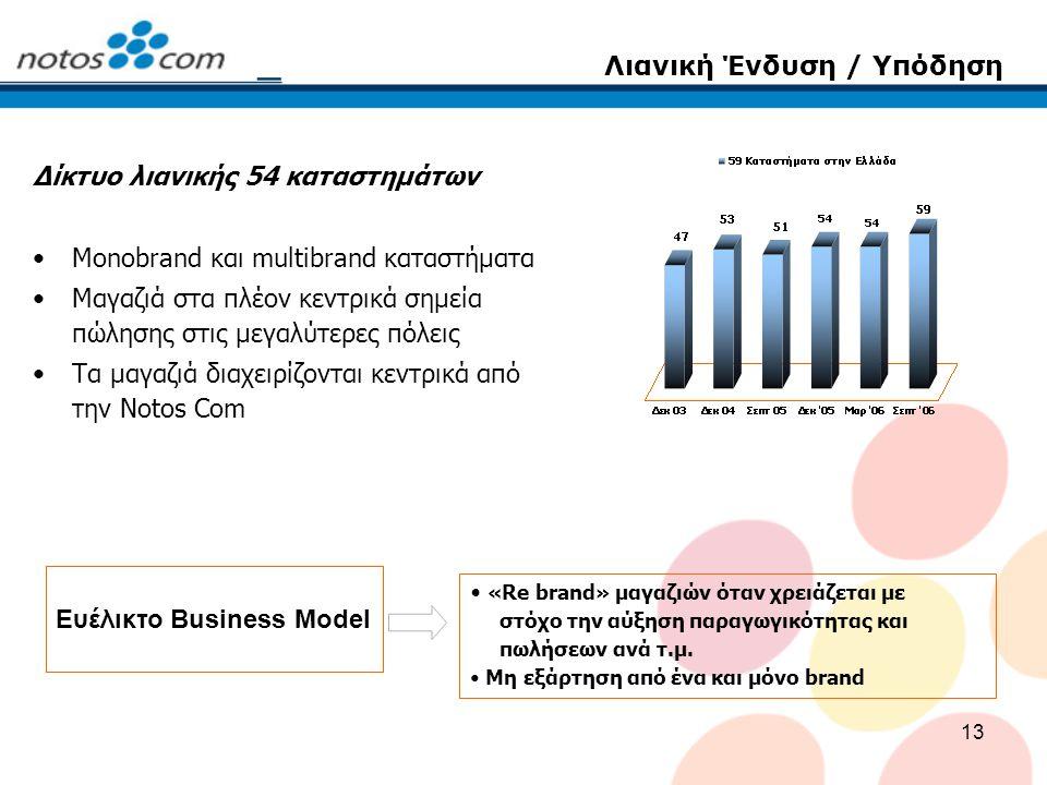 13 Λιανική Ένδυση / Υπόδηση Δίκτυο λιανικής 54 καταστημάτων Monobrand και multibrand καταστήματα Μαγαζιά στα πλέον κεντρικά σημεία πώλησης στις μεγαλύτερες πόλεις Τα μαγαζιά διαχειρίζονται κεντρικά από την Notos Com «Re brand» μαγαζιών όταν χρειάζεται με στόχο την αύξηση παραγωγικότητας και πωλήσεων ανά τ.μ.