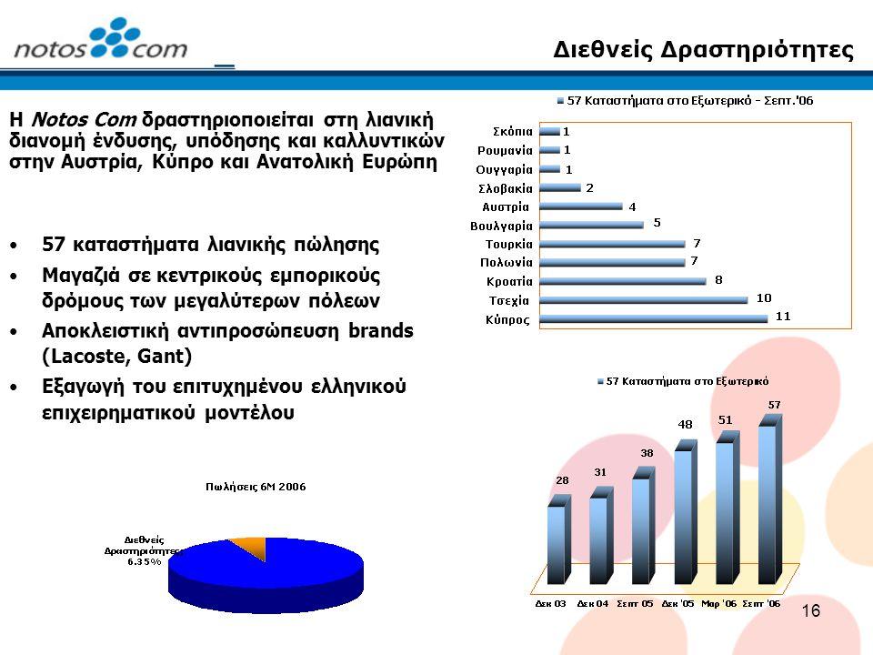 16 Διεθνείς Δραστηριότητες 57 καταστήματα λιανικής πώλησης Μαγαζιά σε κεντρικούς εμπορικούς δρόμους των μεγαλύτερων πόλεων Αποκλειστική αντιπροσώπευση brands (Lacoste, Gant) Εξαγωγή του επιτυχημένου ελληνικού επιχειρηματικού μοντέλου Η Notos Com δραστηριοποιείται στη λιανική διανομή ένδυσης, υπόδησης και καλλυντικών στην Αυστρία, Κύπρο και Ανατολική Ευρώπη