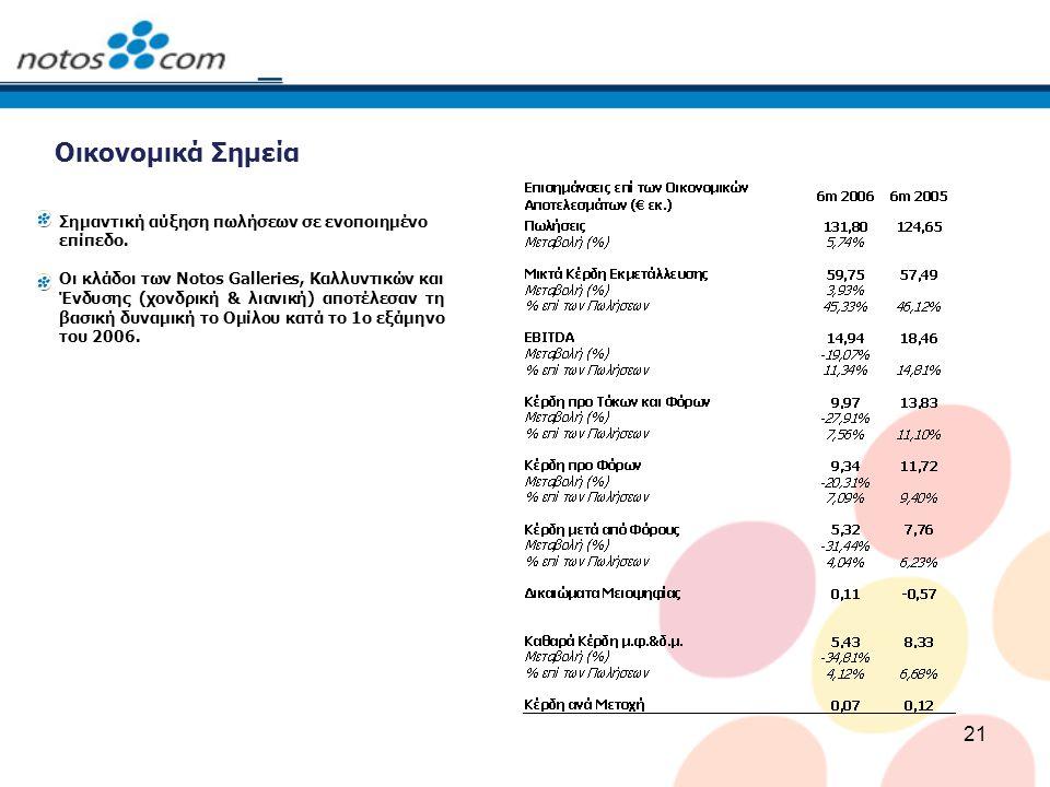 21 Οικονομικά Σημεία Σημαντική αύξηση πωλήσεων σε ενοποιημένο επίπεδο.