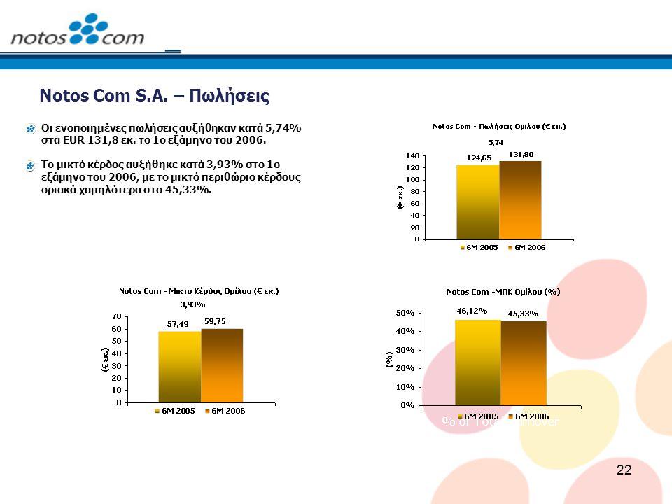 22 Notos Com S.A. – Πωλήσεις Οι ενοποιημένες πωλήσεις αυξήθηκαν κατά 5,74% στα EUR 131,8 εκ. το 1ο εξάμηνο του 2006. Το μικτό κέρδος αυξήθηκε κατά 3,9
