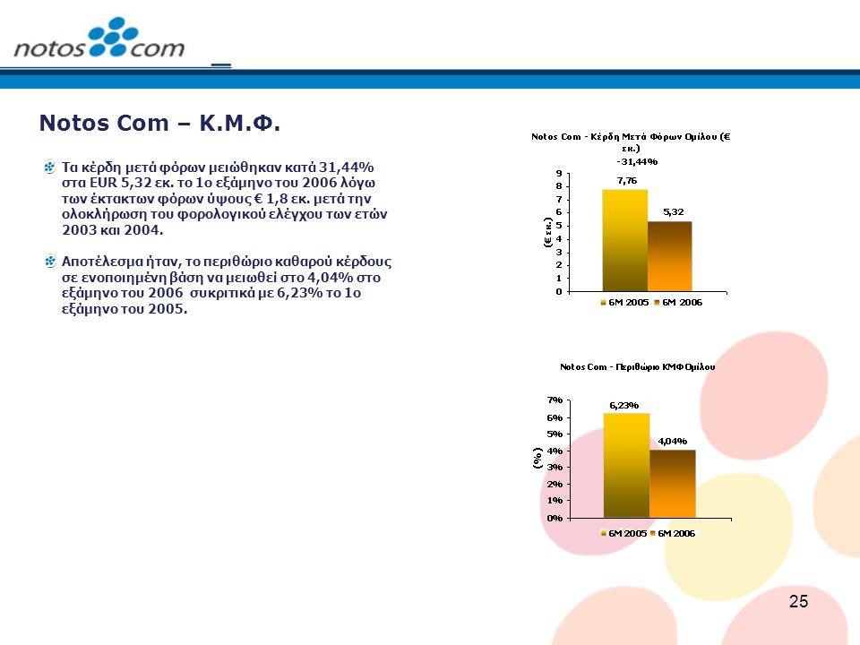 25 Notos Com – Κ.Μ.Φ. Τα κέρδη μετά φόρων μειώθηκαν κατά 31,44% στα EUR 5,32 εκ. το 1ο εξάμηνο του 2006 λόγω των έκτακτων φόρων ύψους € 1,8 εκ. μετά τ
