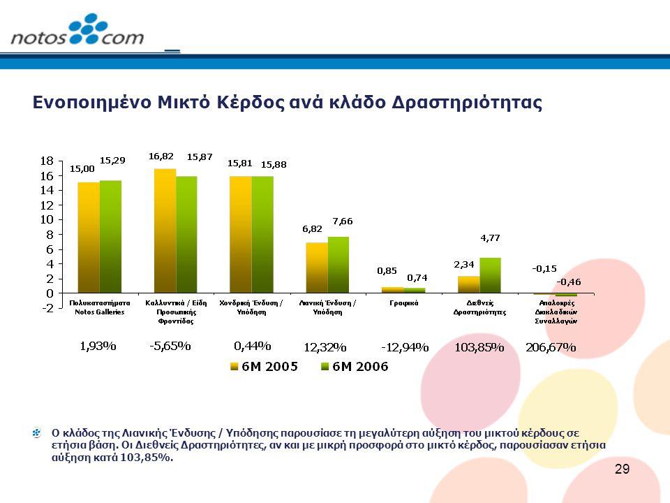 29 Ενοποιημένο Μικτό Κέρδος ανά κλάδο Δραστηριότητας Ο κλάδος της Λιανικής Ένδυσης / Υπόδησης παρουσίασε τη μεγαλύτερη αύξηση του μικτού κέρδους σε ετήσια βάση.