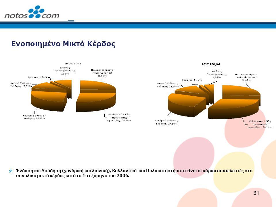 31 Ενοποιημένο Μικτό Κέρδος Ένδυση και Υπόδηση (χονδρική και λιανική), Καλλυντικά και Πολυκαταστήματα είναι οι κύριοι συντελεστές στο συνολικό μικτό κέρδος κατά το 1ο εξάμηνο του 2006.