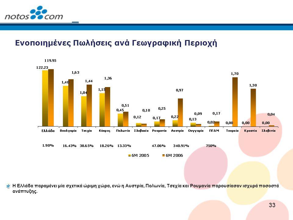 33 Ενοποιημένες Πωλήσεις ανά Γεωγραφική Περιοχή Η Ελλάδα παραμένει μία σχετικά ώριμη χώρα, ενώ η Αυστρία, Πολωνία, Τσεχία και Ρουμανία παρουσίασαν ισχυρά ποσοστά ανάπτυξης.
