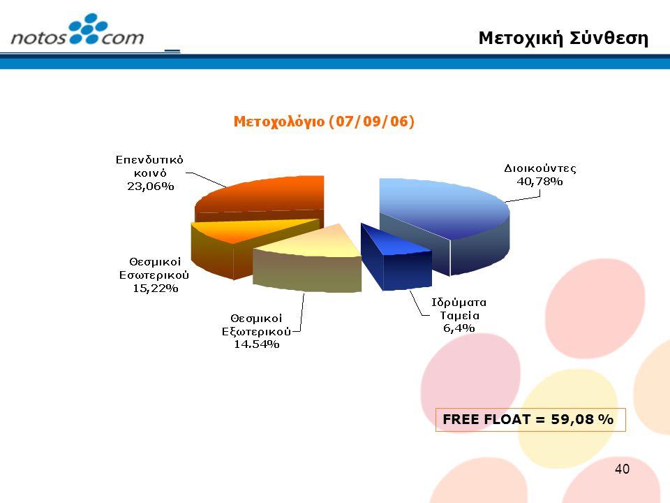 40 Μετοχική Σύνθεση FREE FLOAT = 59,08 %