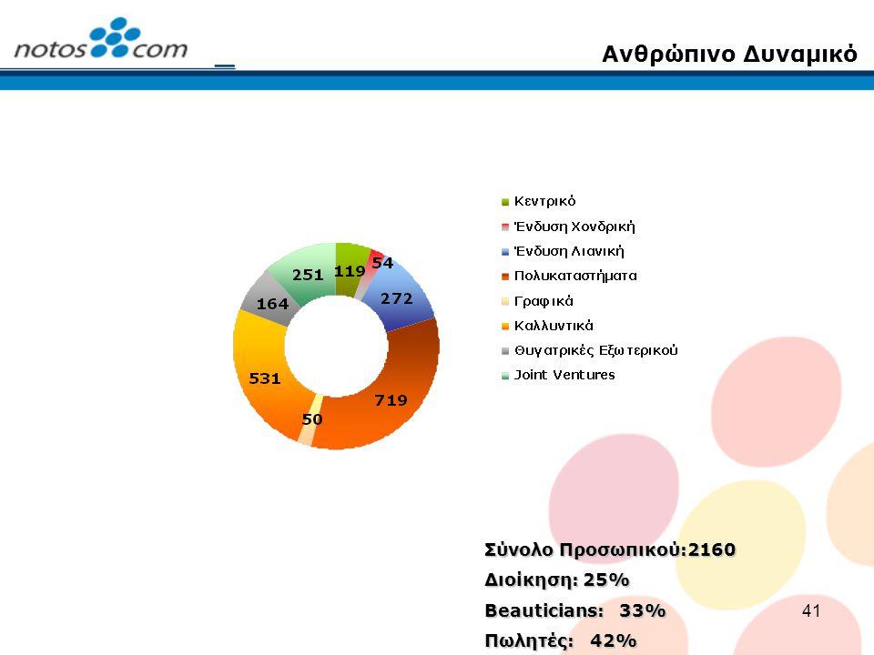 41 Σύνολο Προσωπικού:2160 Διοίκηση: 25% Beauticians: 33% Πωλητές: 42% Ανθρώπινο Δυναμικό