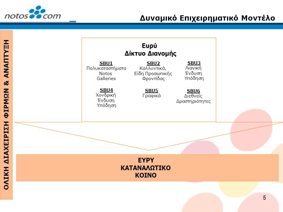 5 ΕΥΡΥ ΚΑΤΑΝΑΛΩΤΙΚΟ ΚΟΙΝΟ Δυναμικό Επιχειρηματικό Μοντέλο ΟΛΙΚΗ ΔΙΑΧΕΙΡΙΣΗ ΦΙΡΜΩΝ & ΑΝΑΠΤΥΞΗ Ευρύ Δίκτυο Διανομής SBU6 Διεθνείς Δραστηριότητες SBU1 Πολυκαταστήματα Notos Galleries SBU3 Λιανική Ένδυση Υπόδηση SBU5 Γραφικά SBU2 Καλλυντικά, Είδη Προσωπικής Φροντίδας SBU4 Χονδρική Ένδυση Υπόδηση