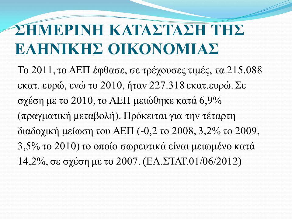 ΣΗΜΕΡΙΝΗ ΚΑΤΑΣΤΑΣΗ ΤΗΣ ΕΛΗΝΙΚΗΣ ΟΙΚΟΝΟΜΙΑΣ Το 2011, το ΑΕΠ έφθασε, σε τρέχουσες τιμές, τα 215.088 εκατ.