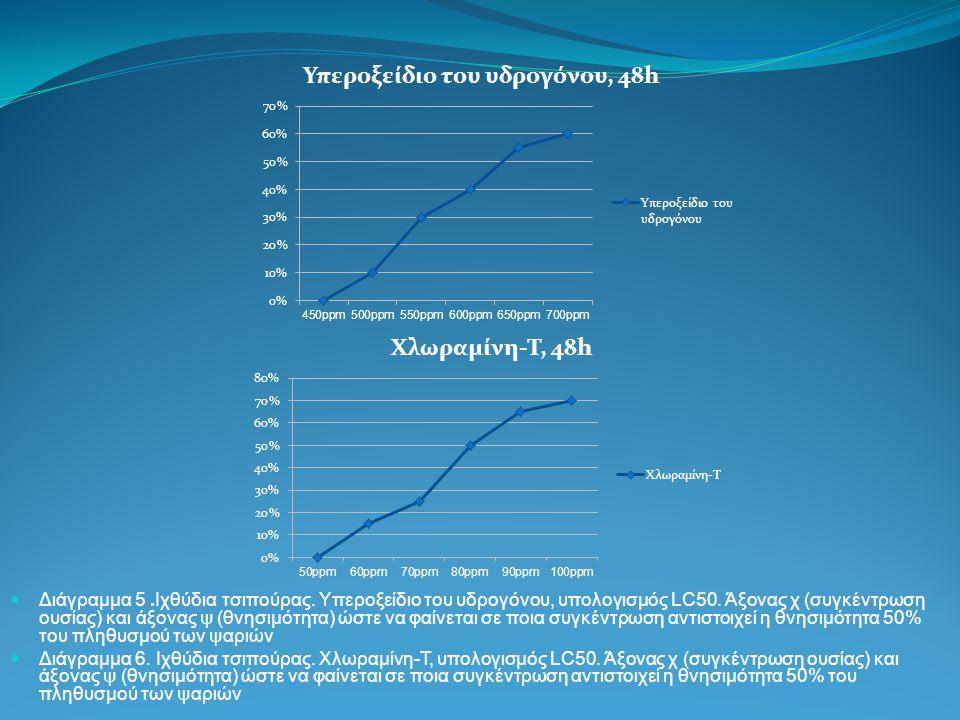 Διάγραμμα 5.Ιχθύδια τσιπούρας. Υπεροξείδιο του υδρογόνου, υπολογισμός LC50. Άξονας χ (συγκέντρωση ουσίας) και άξονας ψ (θνησιμότητα) ώστε να φαίνεται