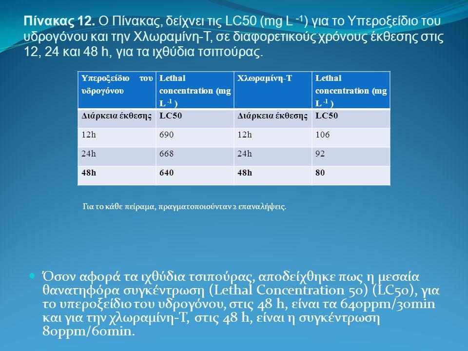 Πίνακας 12. Ο Πίνακας, δείχνει τις LC50 (mg L -1 ) για το Υπεροξείδιο του υδρογόνου και την Χλωραμίνη-Τ, σε διαφορετικούς χρόνους έκθεσης στις 12, 24