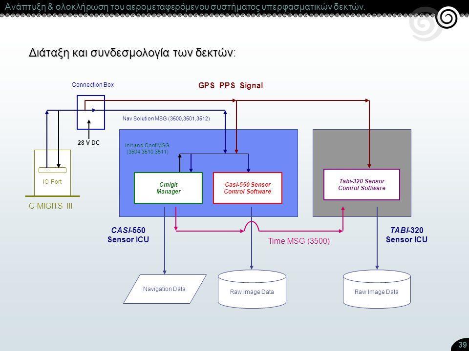 39 Διάταξη και συνδεσμολογία των δεκτών Διάταξη και συνδεσμολογία των δεκτών: C-MIGITS III IO Port Init and Conf MSG (3504,3510,3511) Nav Solution MSG