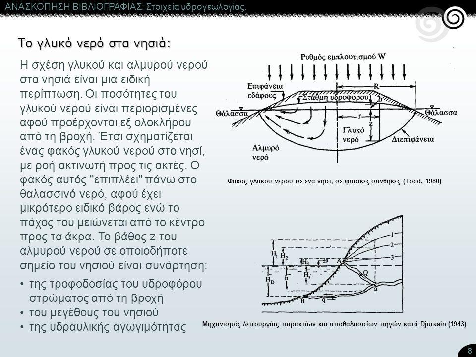 8 ΑΝΑΣΚΟΠΗΣΗ ΒΙΒΛΙΟΓΡΑΦΙΑΣ: Στοιχεία υδρογεωλογίας. Φακός γλυκού νερού σε ένα νησί, σε φυσικές συνθήκες (Todd, 1980) Μηχανισμός λειτουργίας παρακτίων