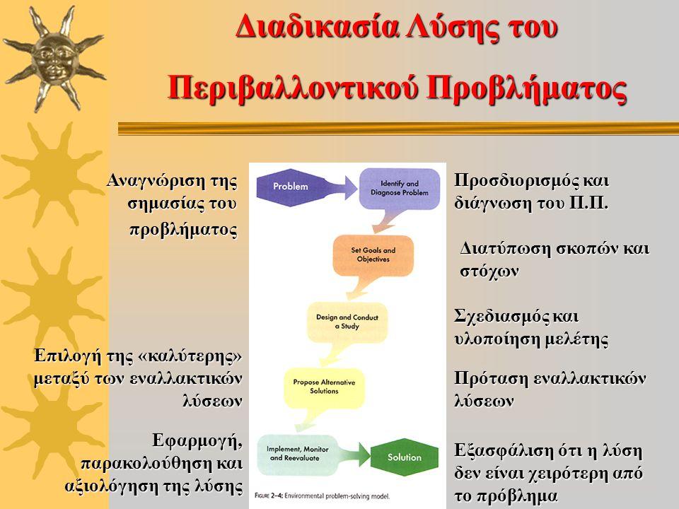 Διαδικασία Λύσης του Περιβαλλοντικού Προβλήματος Προσδιορισμός και διάγνωση του Π.Π. Διατύπωση σκοπών και στόχων Σχεδιασμός και υλοποίηση μελέτης Πρότ