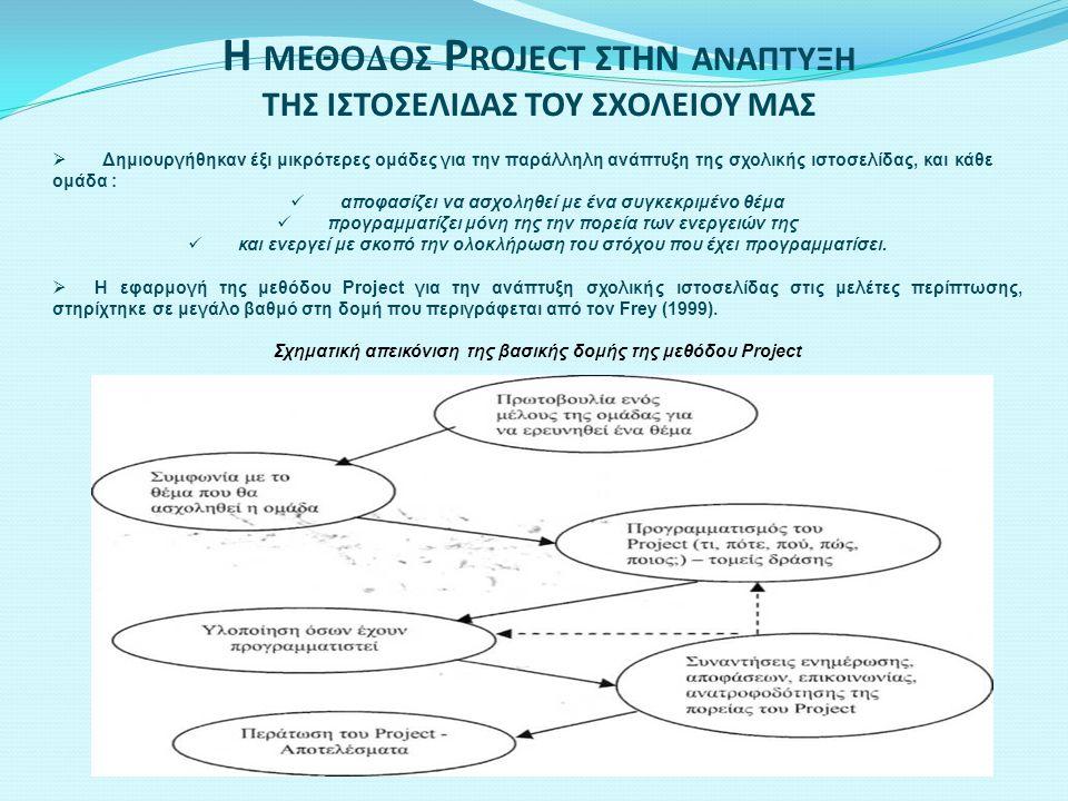 ΑΠΟΤΕΛΕΣΜΑΤΑ-ΣΥΜΠΕΡΑΣΜΑΤΑ Τελική φάση : Αξιολόγηση του Project  Πέρα από το τελικό αποτέλεσμα της δημοσίευσης της ιστοσελίδας, με περιεχόμενο δημιουργημένο από τους ίδιους τους μαθητές, η εφαρμογή της μεθόδου Project στην κατασκευή ιστοσελίδων επιτυγχάνει τις γενικές διδακτικές συνέπειες της μεθόδου που περιγράφει ο Χρυσαφίδης (1996) σε ικανοποιητικό βαθμό (ανάλογα με την περίπτωση).